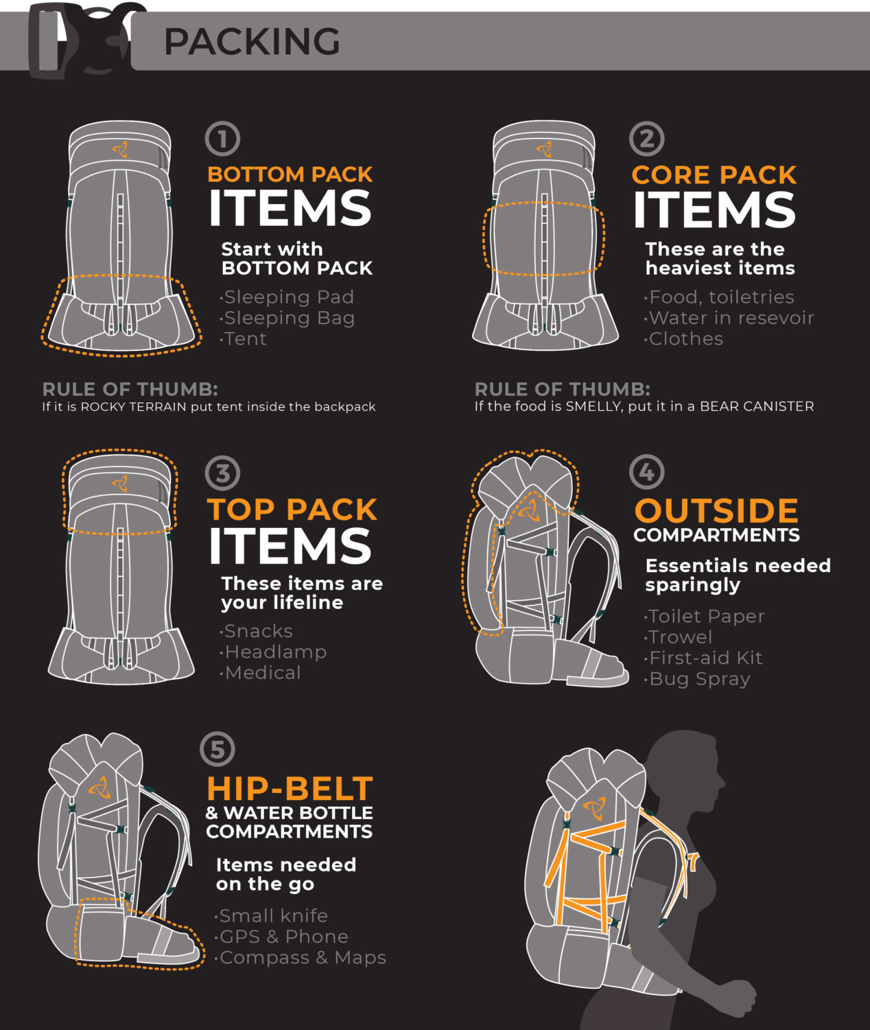 How To Pack and Backpacking Backpack