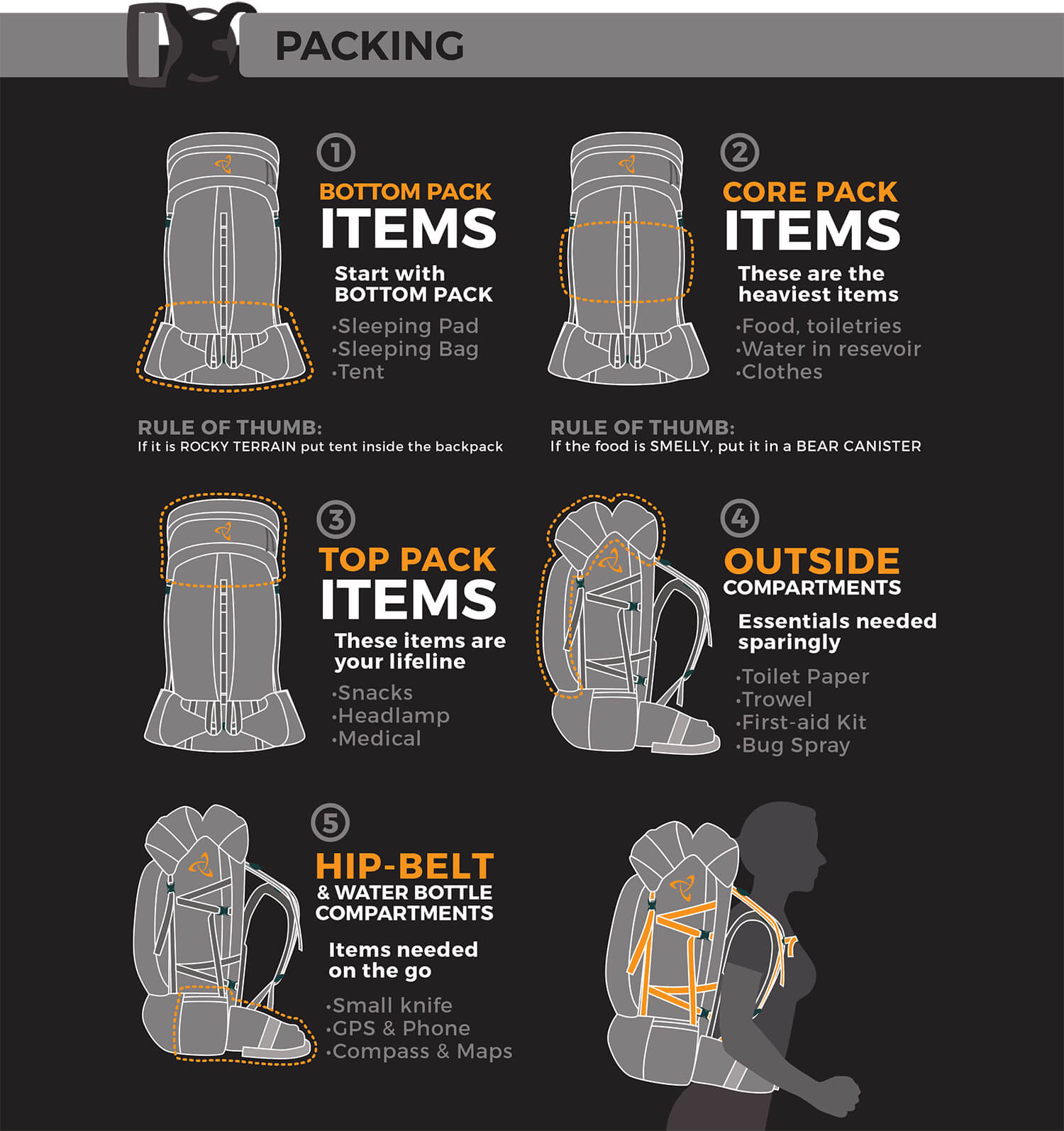 How To Pack and Backpacking Backpack Infographic