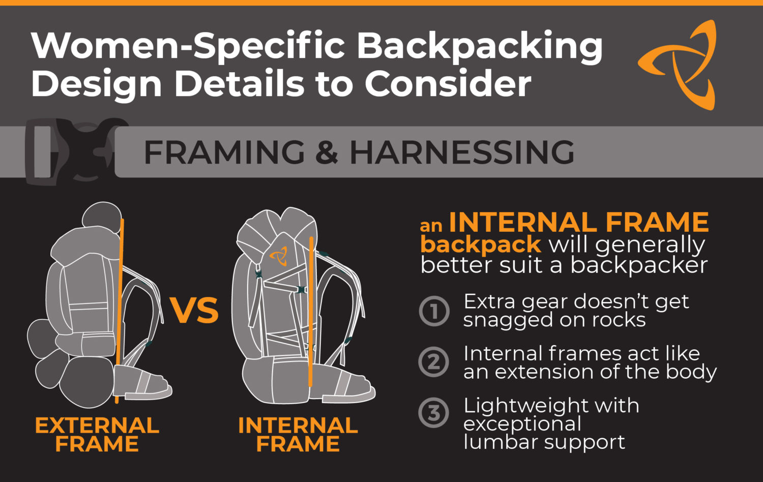 Women's-Specific Backpacking Design Details comparing internal and external frame